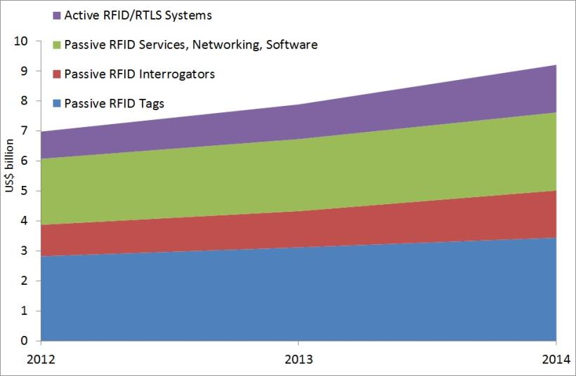 mercato rfid 2014
