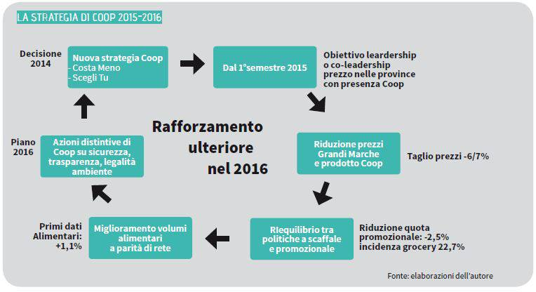 strategia coop 2015