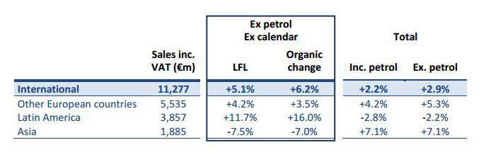 Risultati internazionali Carrefour nell'ultimo trimestre 2015