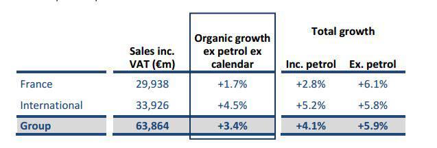 Vendite Carrefour nei primi 9 mesi 2015