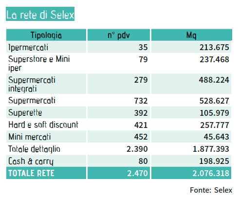 Selex_dati