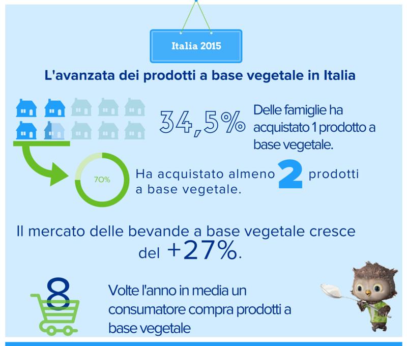 ALPRO.bevande.vegetali.infografica dati nielsen