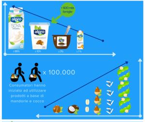 ALPRO.bevande.vegetali.infografica nielsen