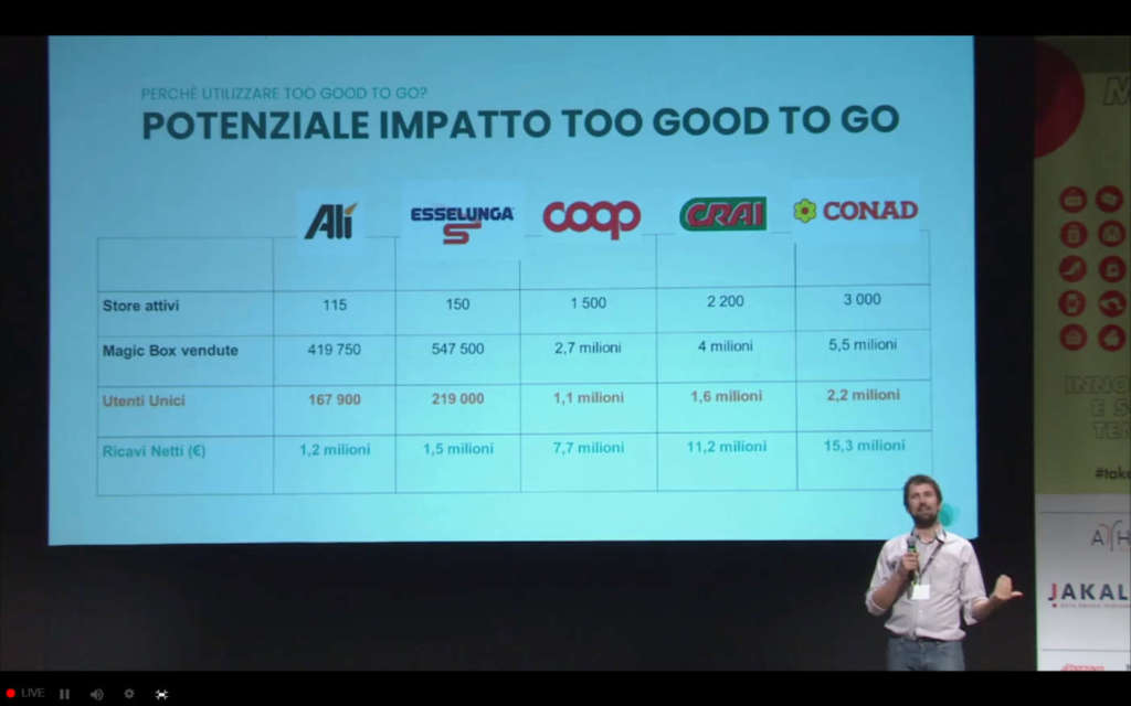 To Good To Go Retail Summit 2020 innovazione post Covid