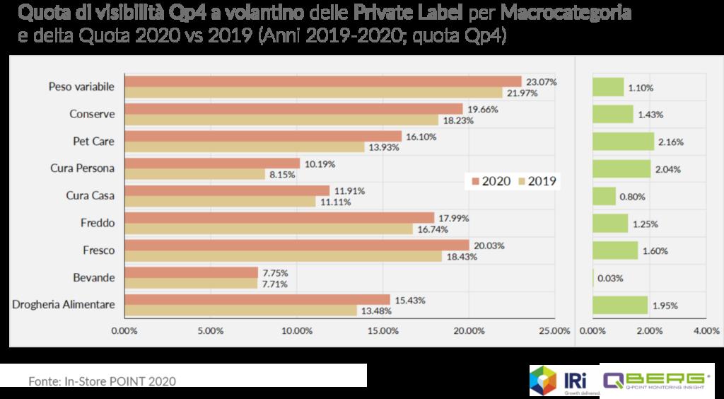 Private label e volantino - quota pl