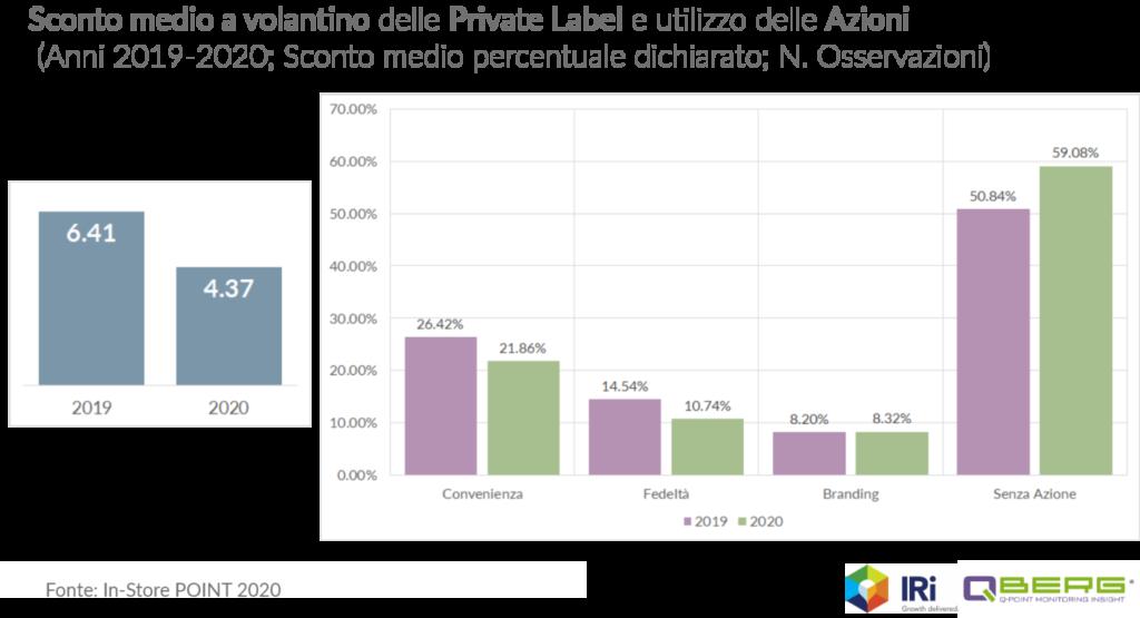 Private label e volantino - QBerg sconto Medio