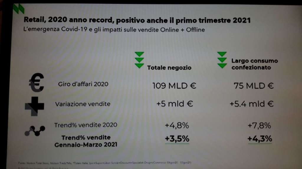 Convention di Despar Italia - risultati 2020