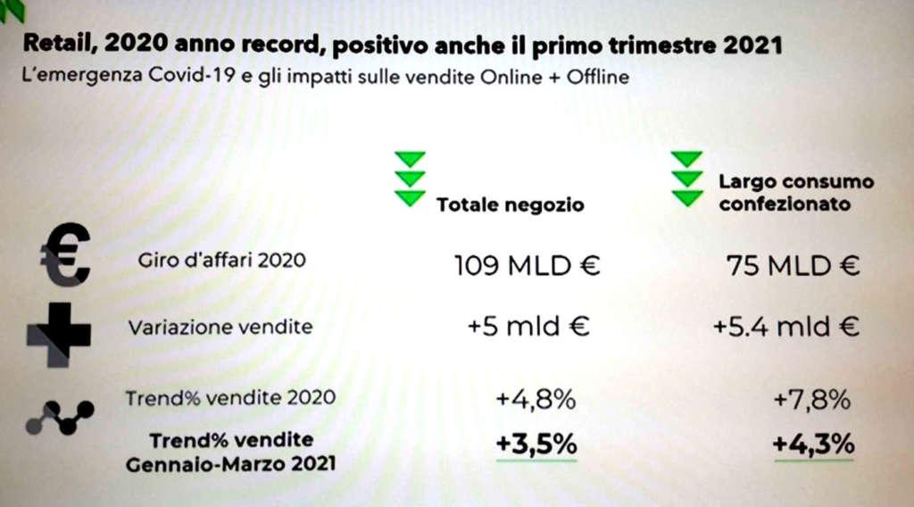 scenario retail Nielsen - consumi 2020