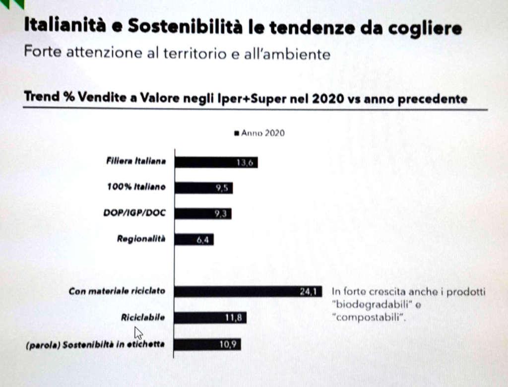 scenario retail Nielsen - trend consumo