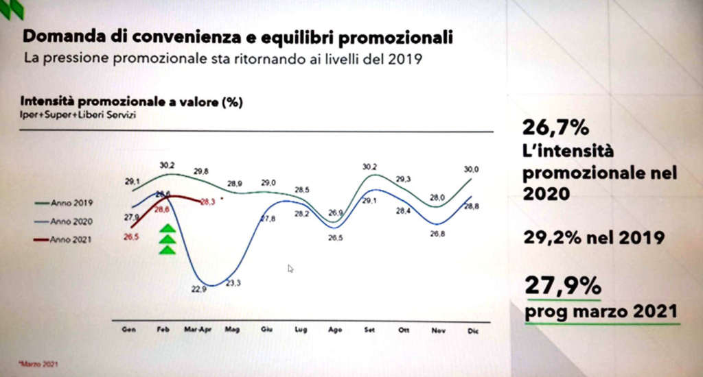 scenario retail Nielsen - promozioni