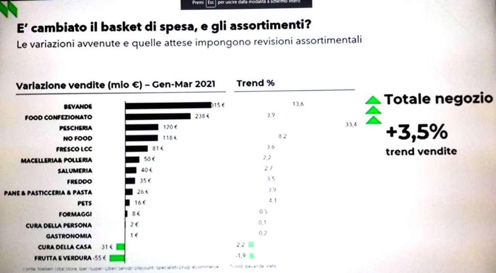 scenario retail Nielsen - cambia il carrello